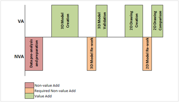 ESI Value Added Time