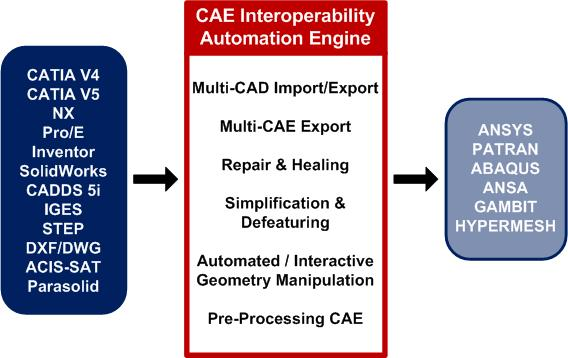 CAE Interoperability Automation