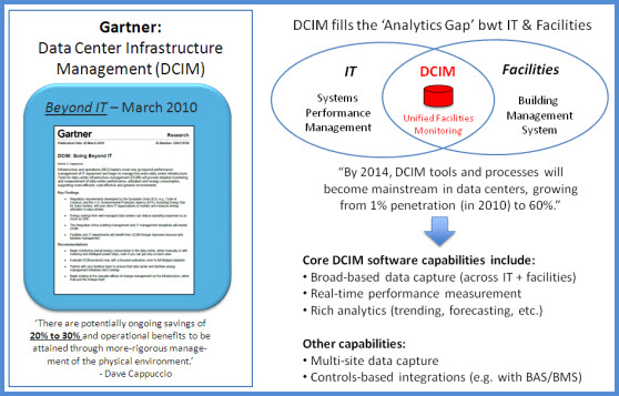 DCIM, IT, Facilities, Unification