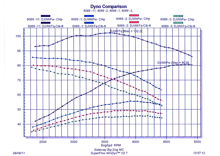 Boyd Cycles » POWER LOSS AFTER CAM INSTALL
