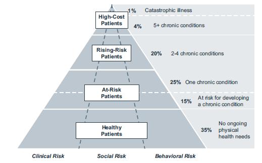 Arcadia healthcare solutions blog risk adjustment for 1440 broadway 23rd floor