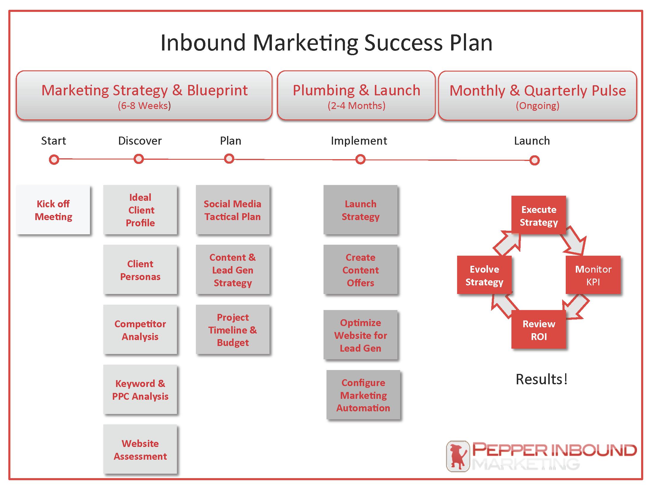 Inbound_Marketing_Success_Plan