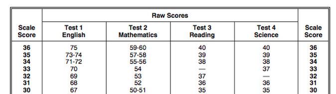 Full Score For Sat Essay