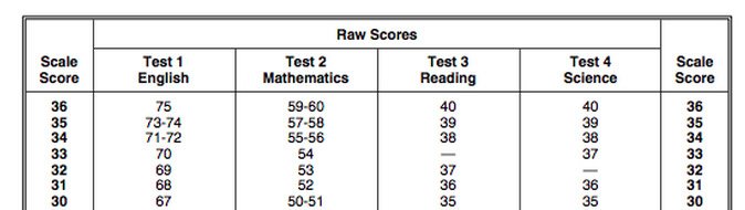 highest possible score on sat essay In the old sat format, the highest possible score was 1600, comprising of an 800 in the math and 800 in the verbal section the new sat format is out of 2400 the highest score you can get in each section is 800 the 3 sections are math, critical reading, and writing.