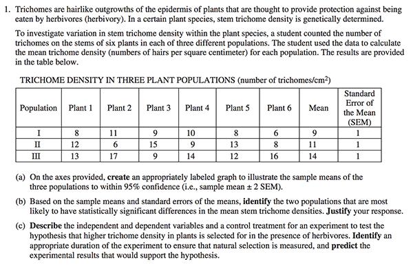 Ap bio essay questions plants