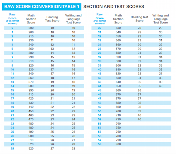 Sat raw score conversion chart with essay
