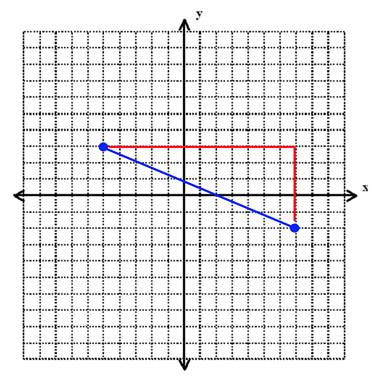 Coordinate Geometry and Points on SAT Math: Complete Guide