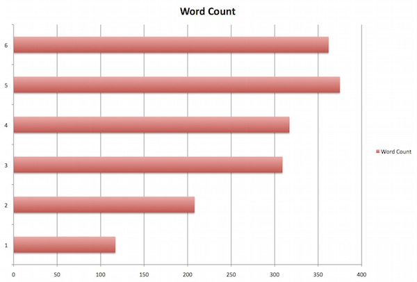 Dissertation Wordcount