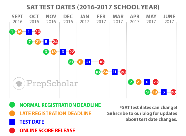 is for International SAT Dates. March 11, 2017 is one additional date ...