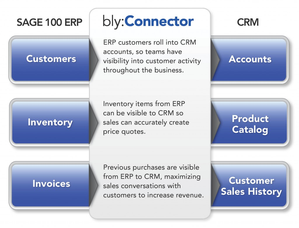 ERP data flows to CRM