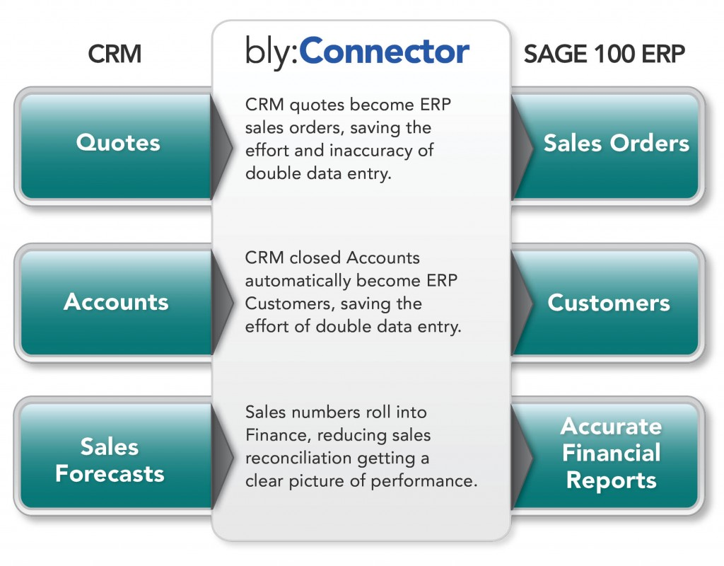 CRM data flows to ERP