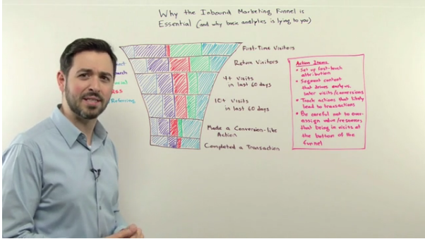 inbound marketing funnel video