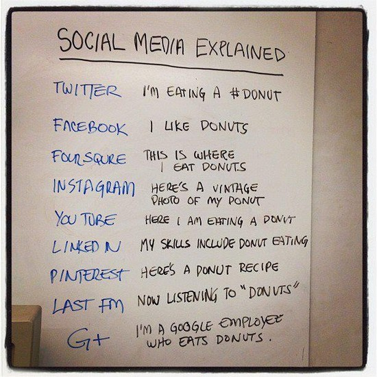 social media explained picture resized 600