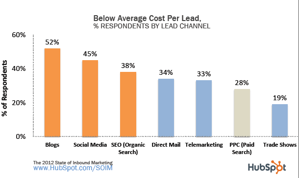 State of Inbound Marketing 2012   2