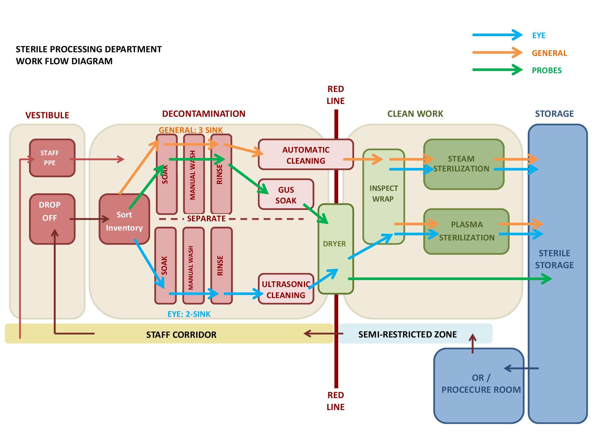Organisational Structure of KFC