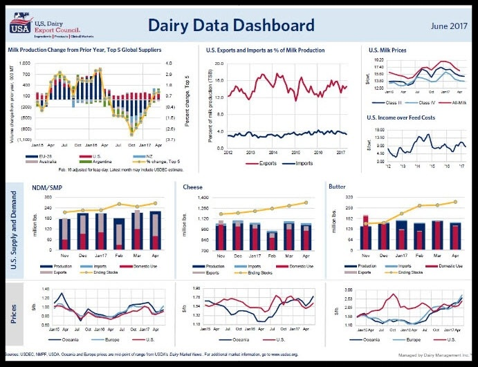 June's Dairy Data Dashboard