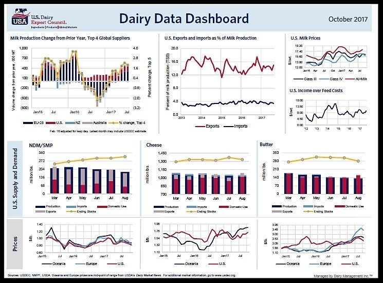 October's Dairy Data Dashboard