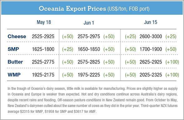 Oceania-ExportPrices-6.16.16.jpg
