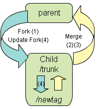 fork and merge with child save