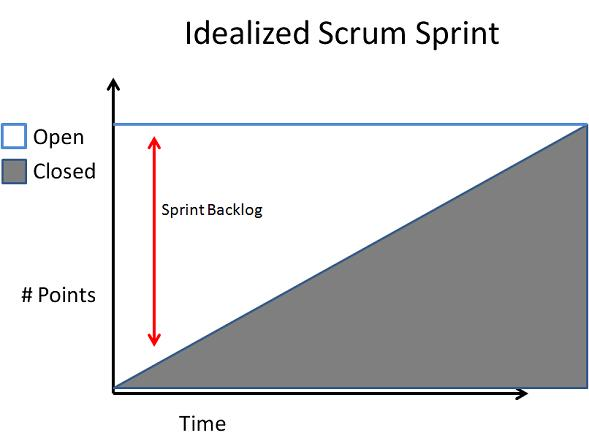 idealized scrum