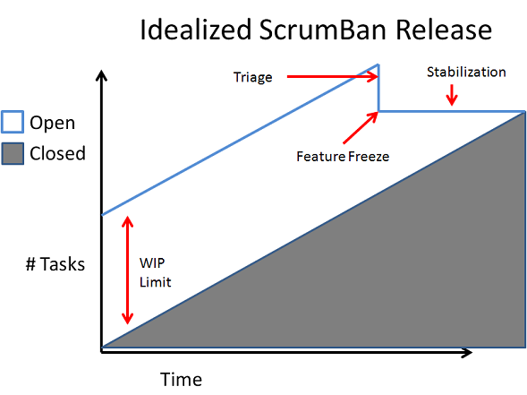 idealized scrumban