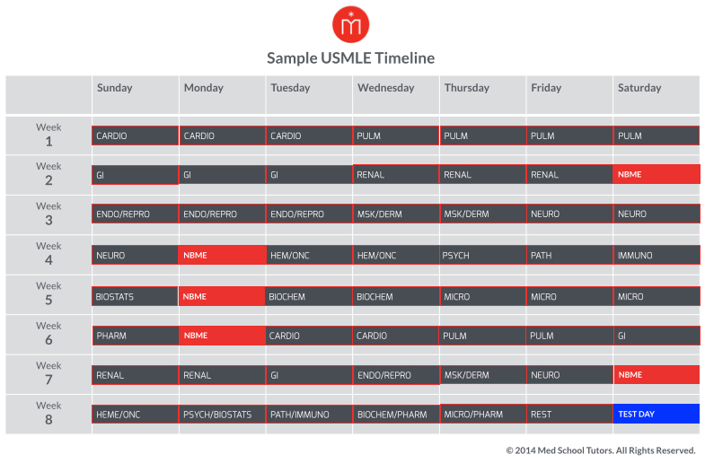 How to Set Up a Timeline for Your USMLE Step 1 Study Plan