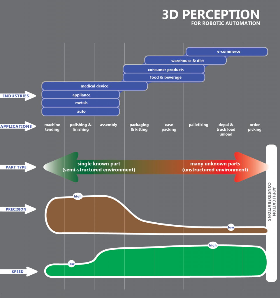 Machine Vision and Applications: 3D Perception for Robotic Guidance