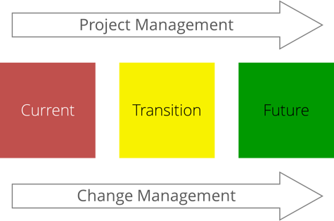 States_of_change_CM_and_PM_-_web