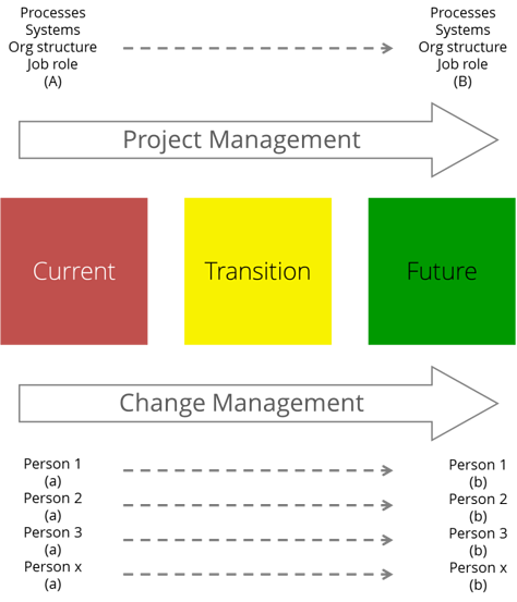 States_of_change_defining_cm_pm_-_web