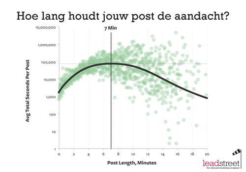De ideale lengtes voor je blogtitels en blogposts - Amenager een stuk in de lengte ...