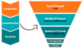 buyer-journey-funnel-tofu-mofu-bofu