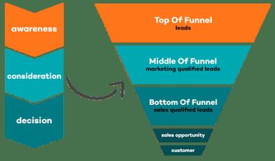 Gids Inbound marketing funnel bouwen: strategie voor conversie en groei