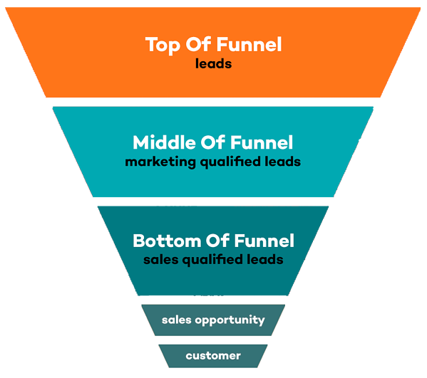 marketing-sales-funnel-1