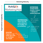 De HubSpot Marketing software uitgelegd