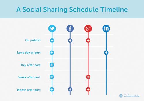 publiceren-op-sociale-media