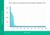 Plaats 1 op Google krijgt gemiddeld 31% van de kliks