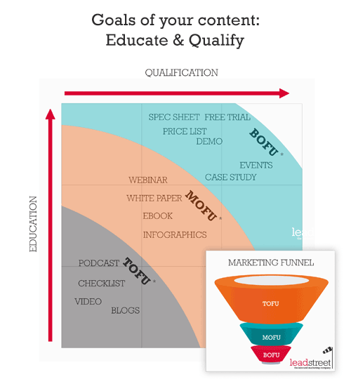 Goals of your inbound marketing content: educate & qualify