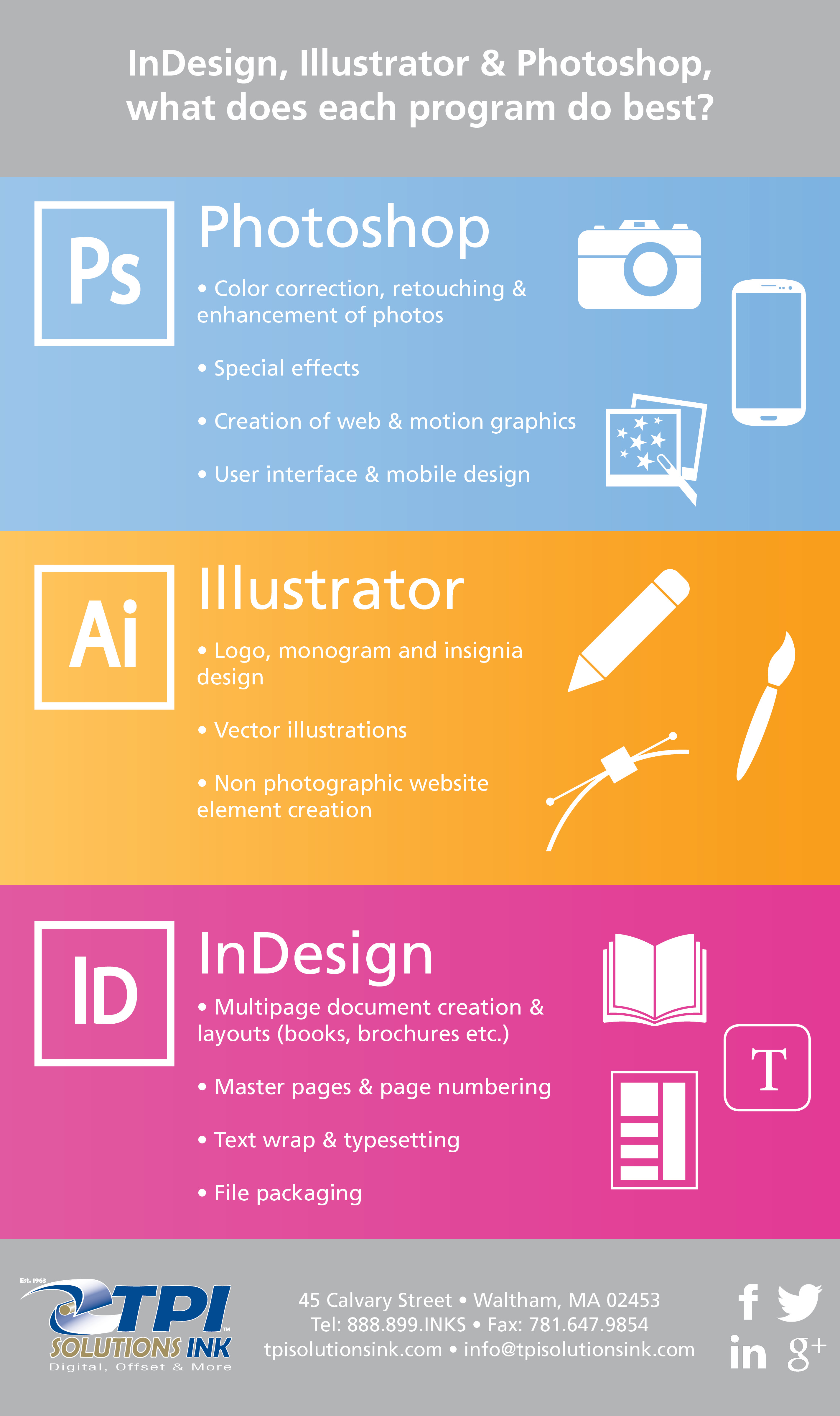 Infographic: Adobe InDesign, Illustrator & Photoshop