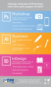 Adobe Design Suite Infographic for Photoshop, Illustrator, an InDesign
