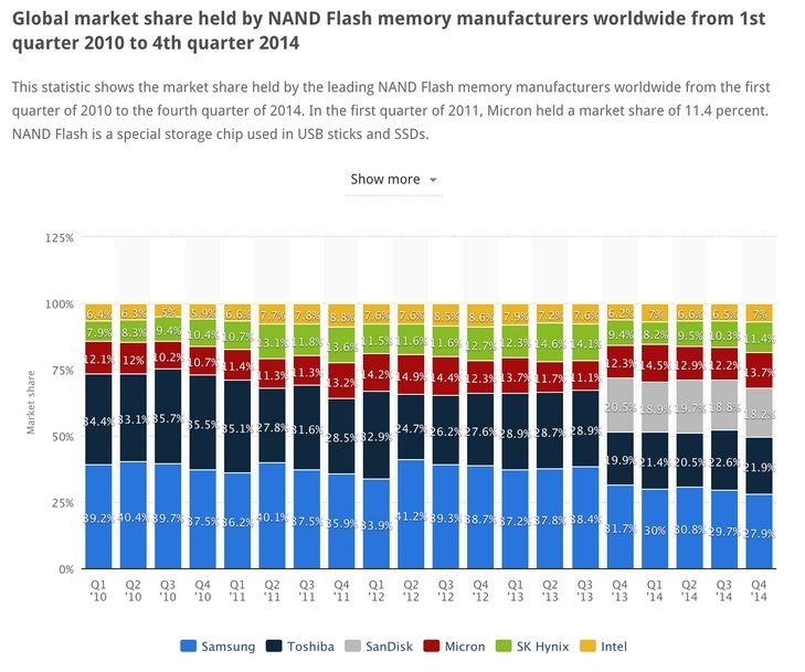 Micron_-_Global_NAND_Industry_1-1