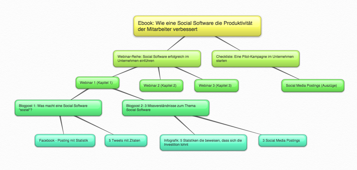 Content Erstellung nach der Content Pillar Methode