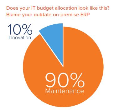 How Cloud ERP Creates Competitive Advantage