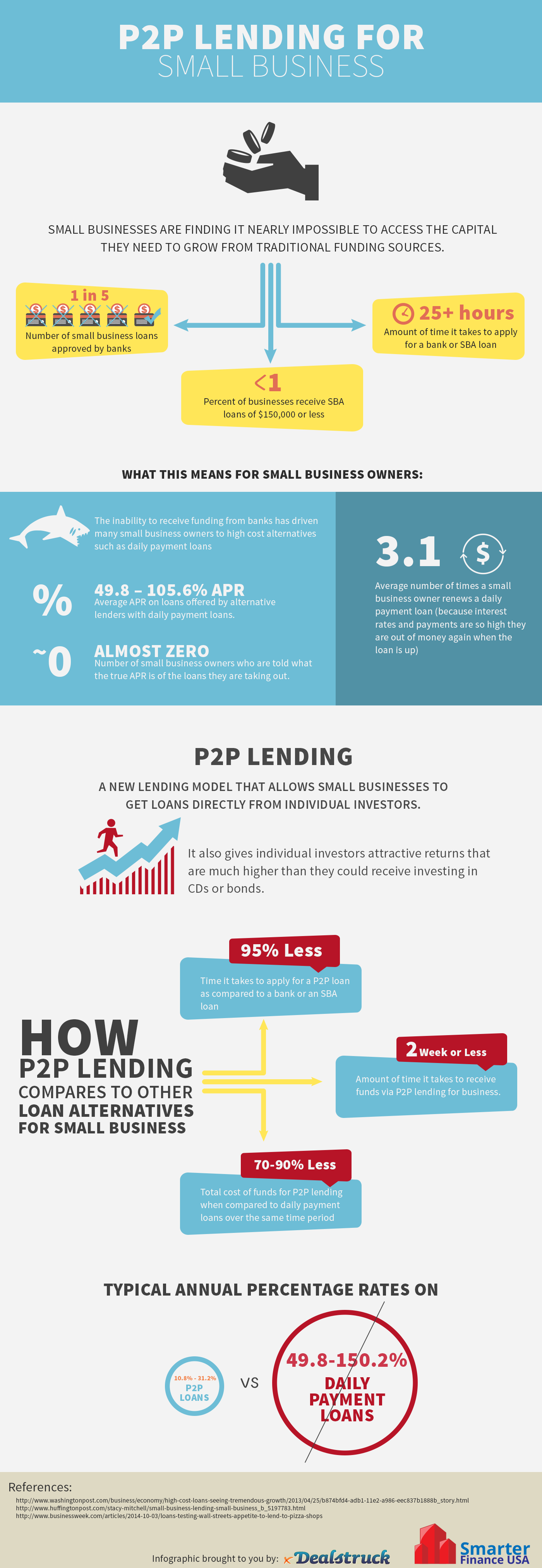 P2P-Loans-For-Small-Business-Infographic