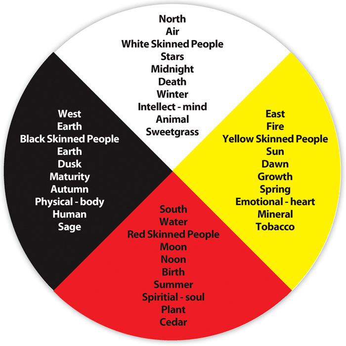 What Is An Aboriginal Medicine Wheel
