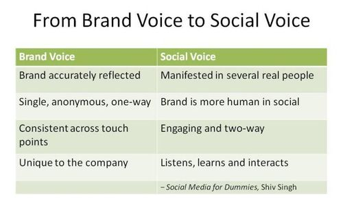 Your Brand's voice says everything about your digital content