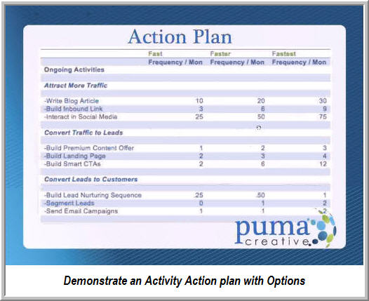 Rachel summarizes activity level options into Fast, Faster, and ...
