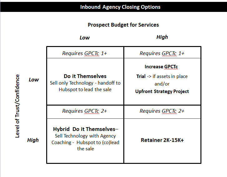 Inbound Agency Closing Options