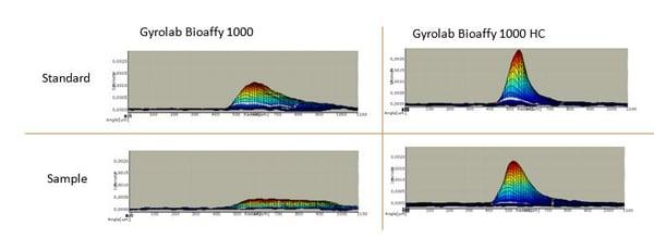 Gyrolab Bioaffy 1000/1000 HC