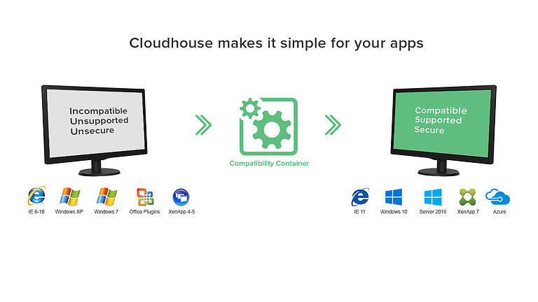 Zinopy announces partnership with Cloudhouse to support customers' legacy apps migration