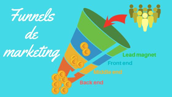 Funnels de marketing
